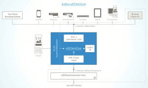 eIDClientCore-Aufbau
